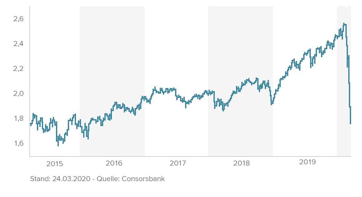 BNY Mellon Global Equity Income
