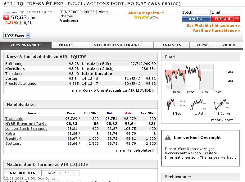 Consorsbank Login: Leerverkäufe: Fallende Märkte Nutzen